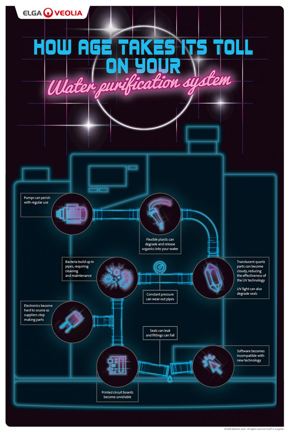 Elga AgingPurificationSys InfoGraphic FOR SCREEN.jpg