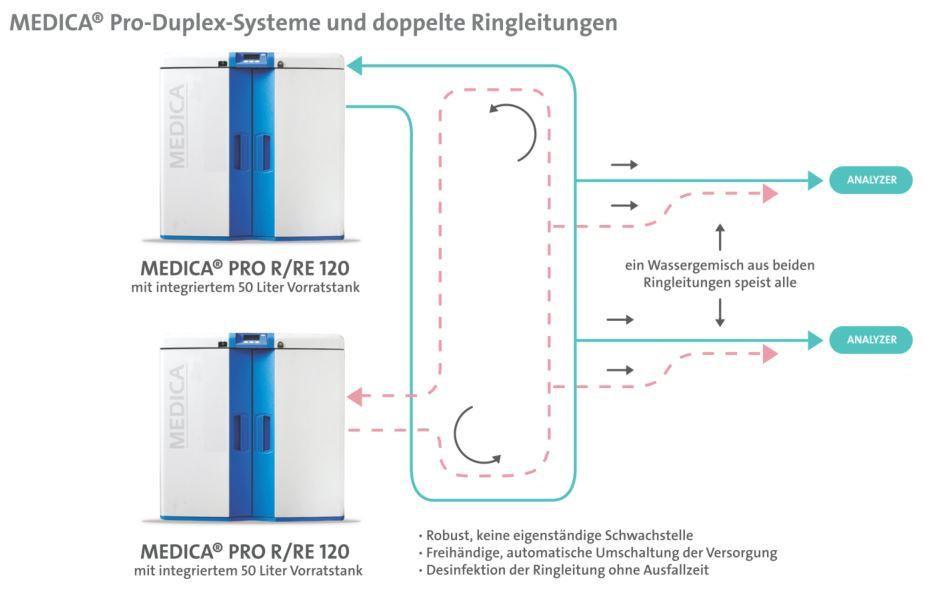 Grafik zur Duplex-Anlage aus MEDICA-Systemen zur Speisung von Analysatoren mit CLRW-Reinstwasser
