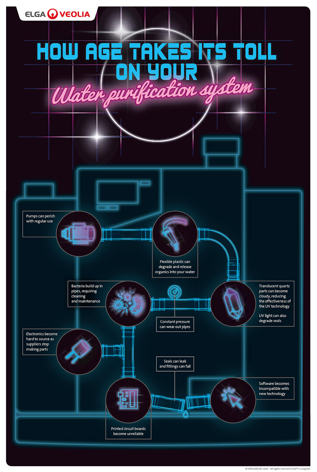 ELGA Aging Lab Water Purification Systems Infographic