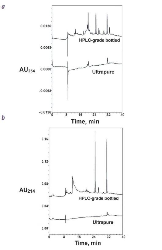 HPLC - Contaminação da água-fig2