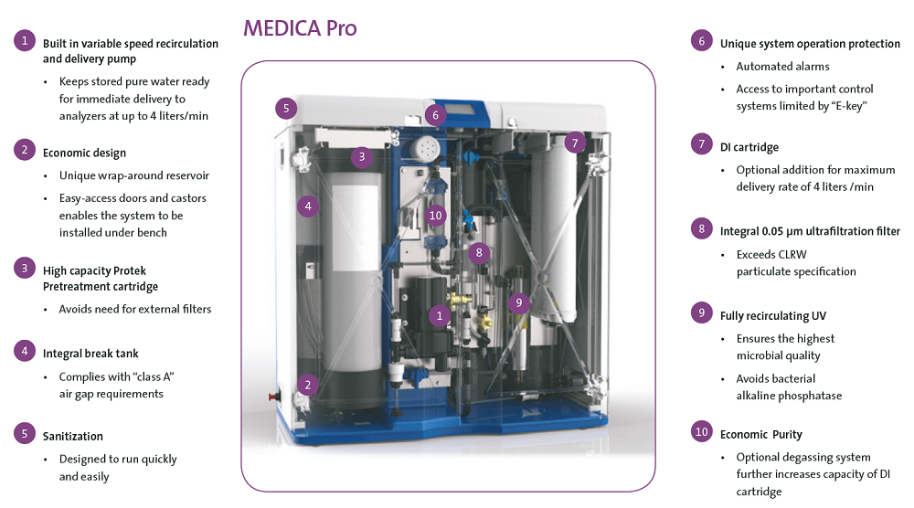 Diagrama de MEDICA-Pro