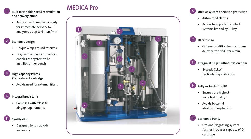 MEDICA-Pro-Diagram