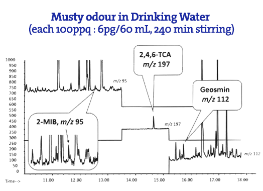 Musty odor drinking water graph