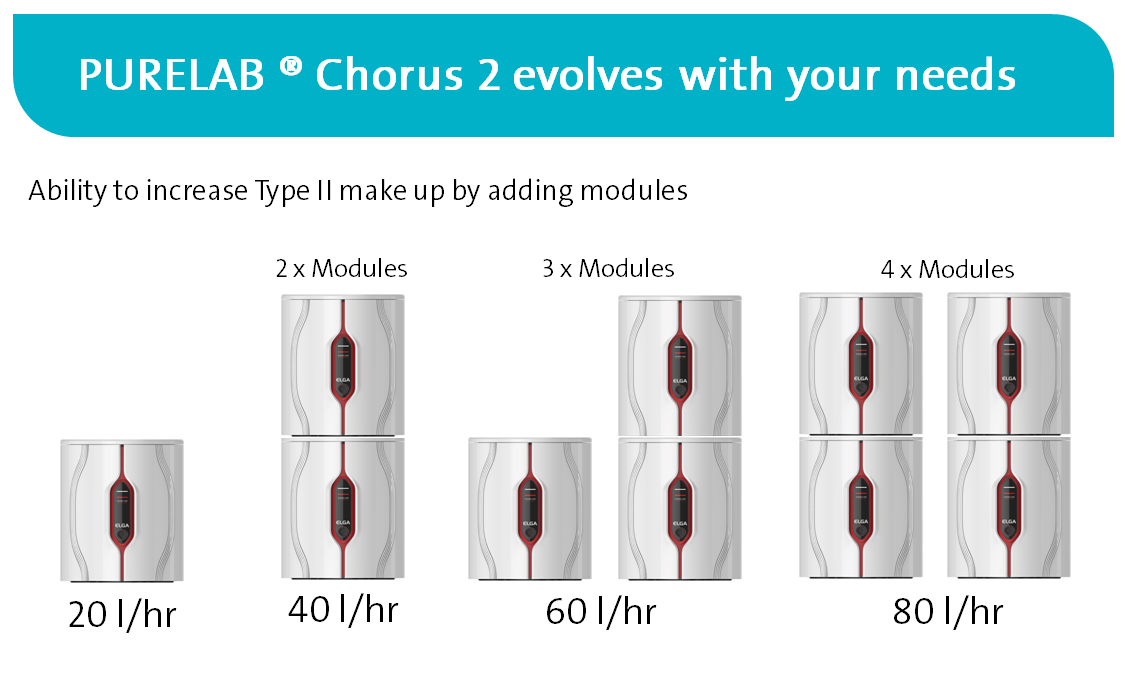 Purelab chorus 2 adding modules