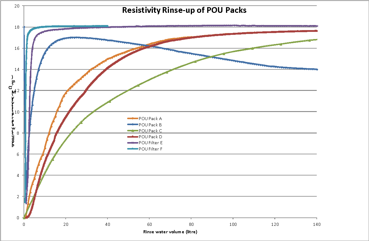Point of use filter packs water filtration systems graph 3