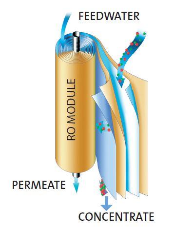 Membrane d'osmose inverse