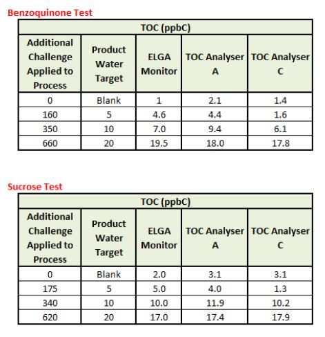 USP 643 and TOC measurement