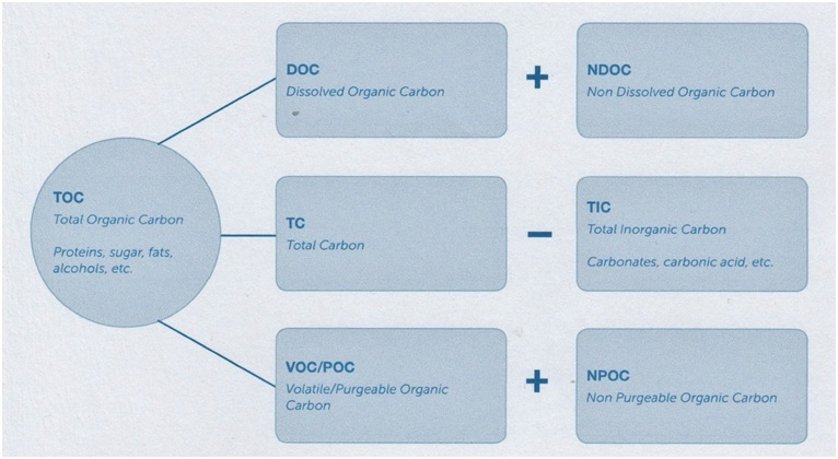 Total Organic Carbon (TOC) and its Measurement