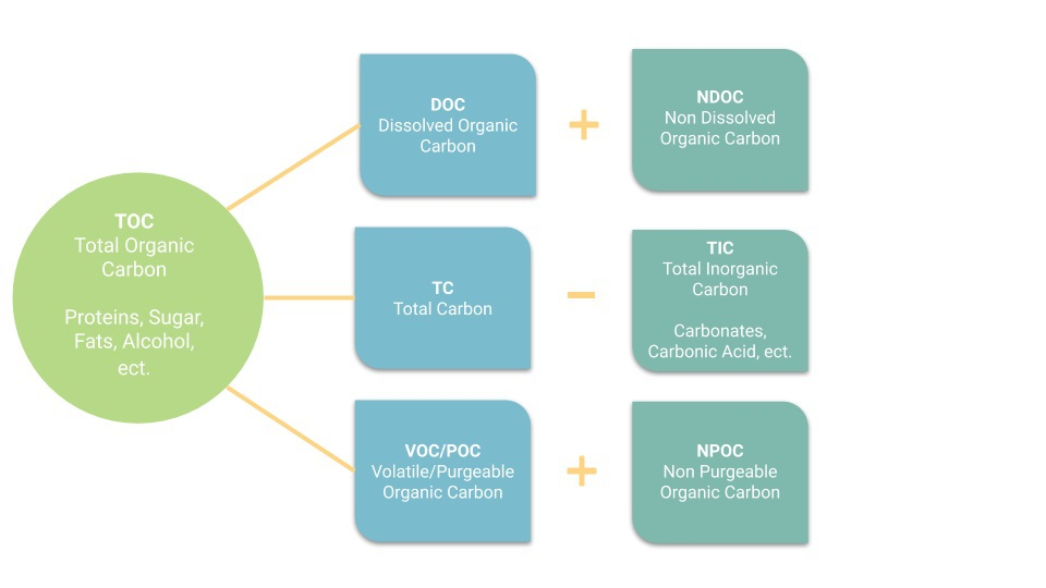 total organic carbon analysis diagram