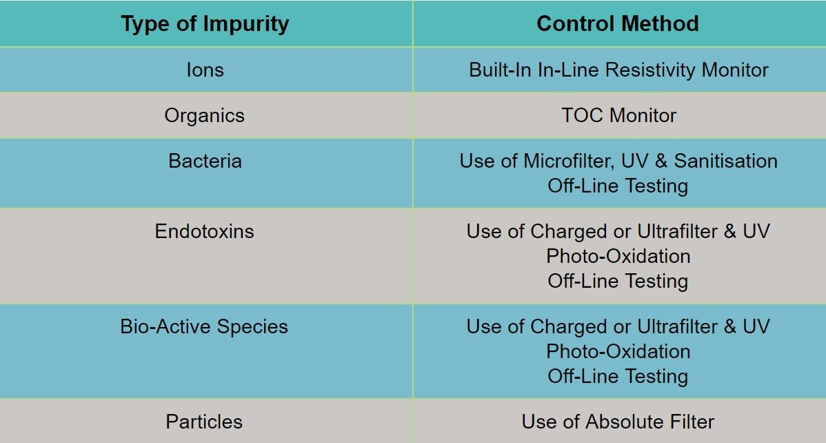 Table of Types of Impurities and Technologies