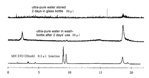 Example of phthalate ester contamination from wash-bottles